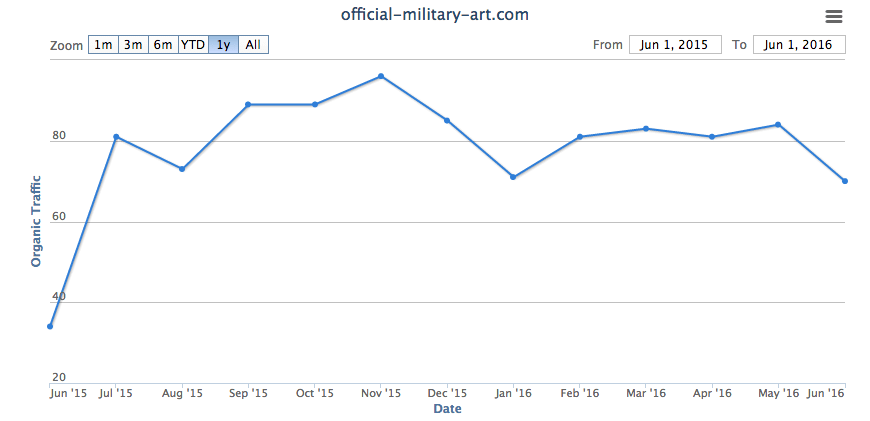SEO Case Study for Military & Veterans Websites